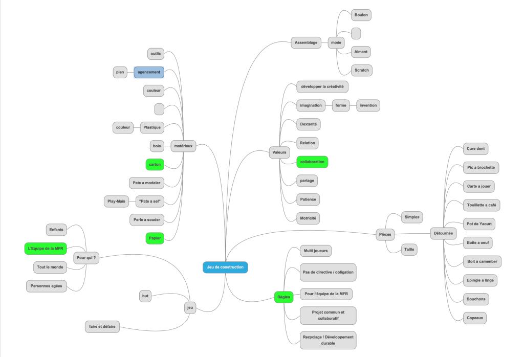 La carte heuristique créée par le groupe animé par Cédric